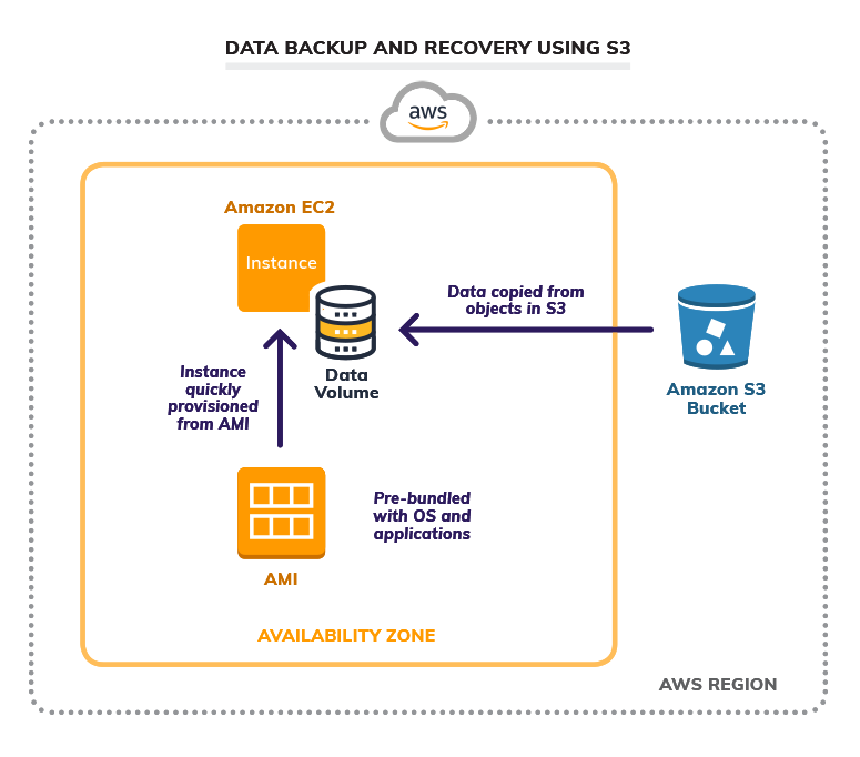Backup and Data Recovery 2