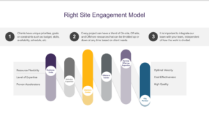 Right Site Engagement Model Graphic