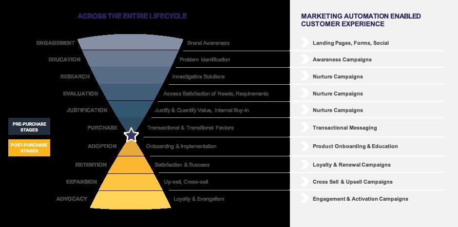 Marketing Cloud Funnel
