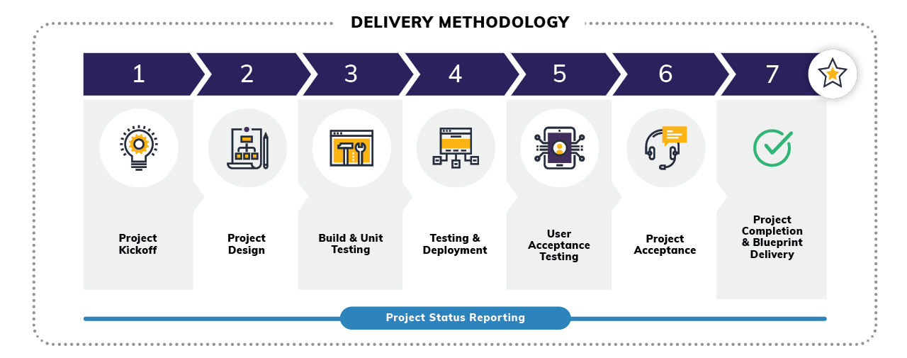 Salesforce Delivery Methodology
