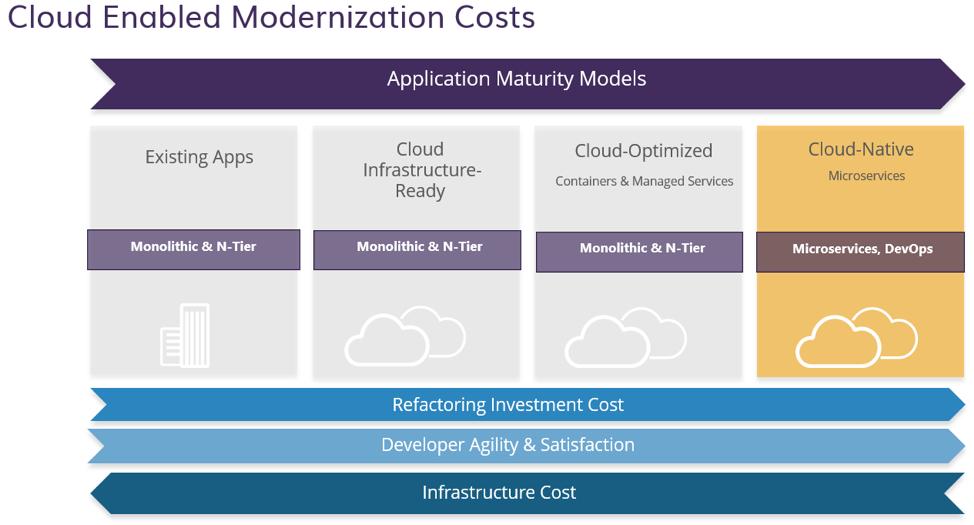 Public Sector Cloud Modernization