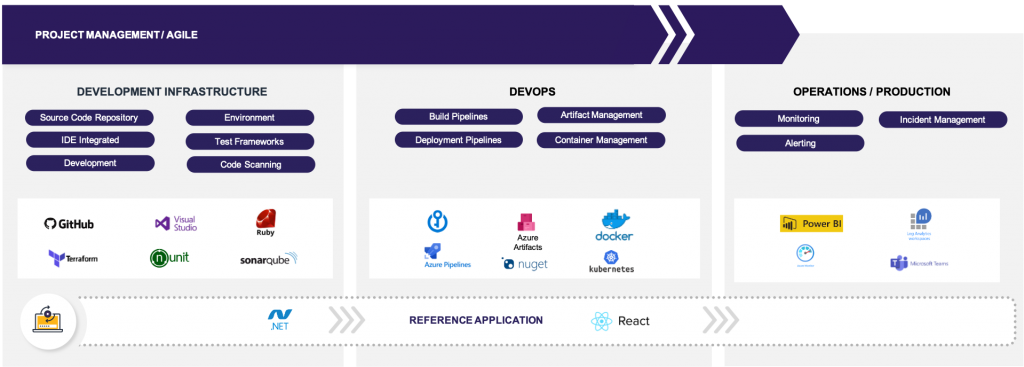 What is Modern Software Delivery
