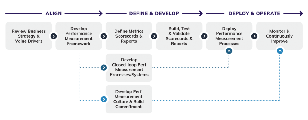 Performance Measurement Program