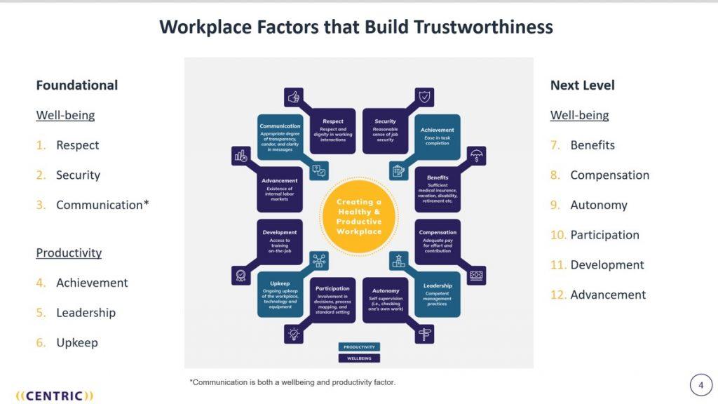 Workplace Trust Factors