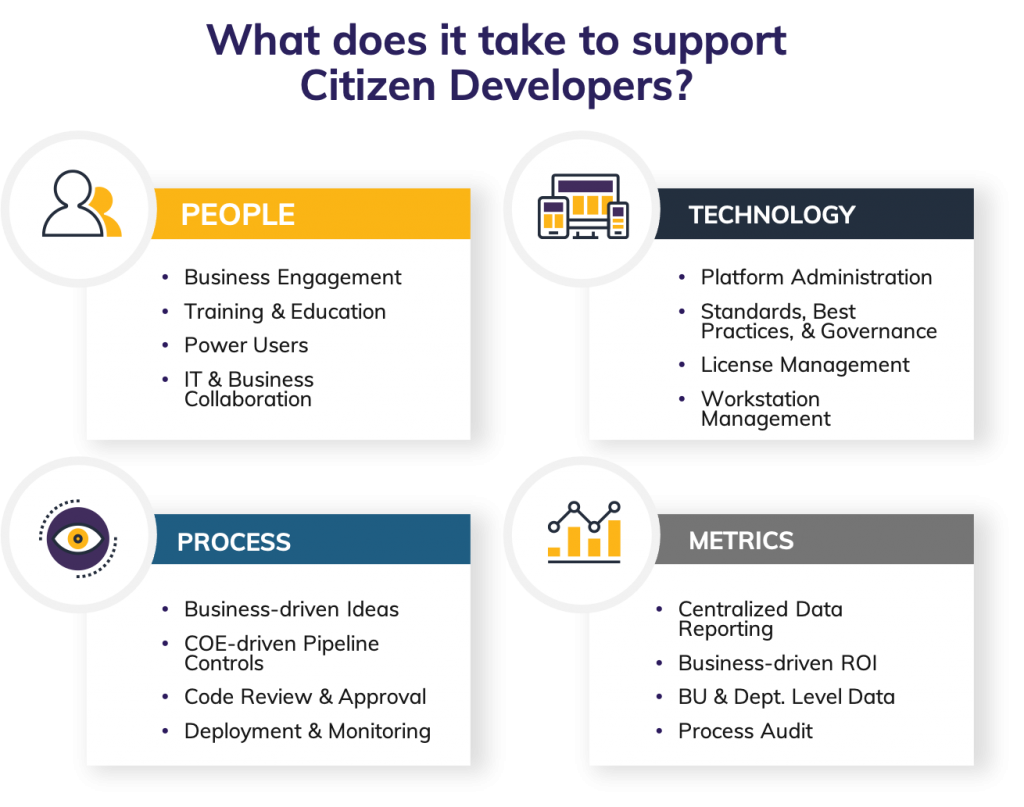 Citzen Development Support
