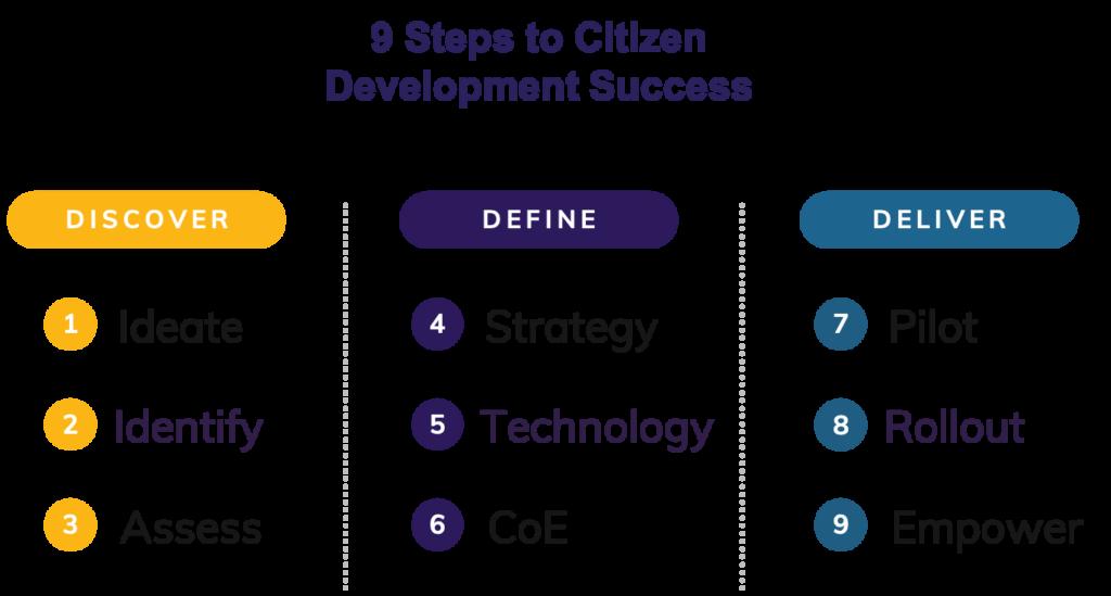 Citizen Development 9 Steps