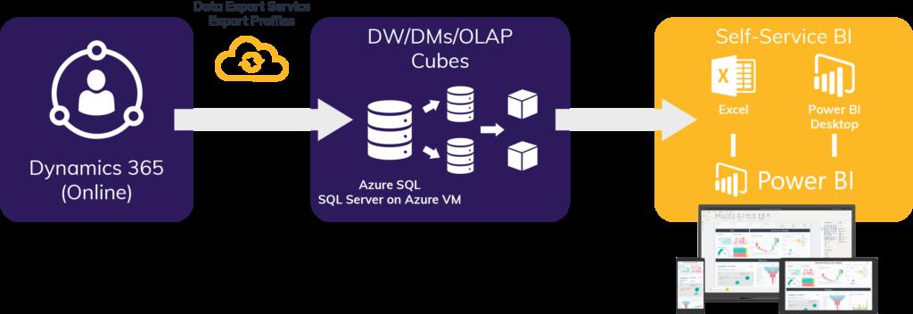 Microsoft Dynamics 365 Data Export Service 3
