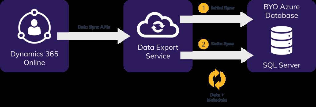 Microsoft Dynamics 365 Data Export Service 1