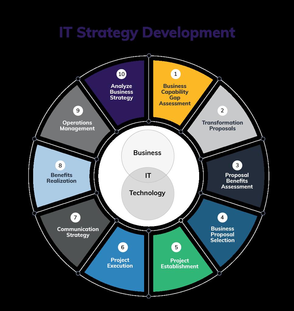 IT Strategy Development