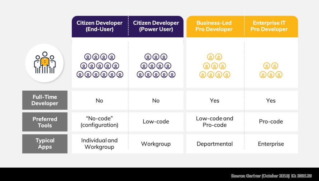 Citizen Developer Pillar