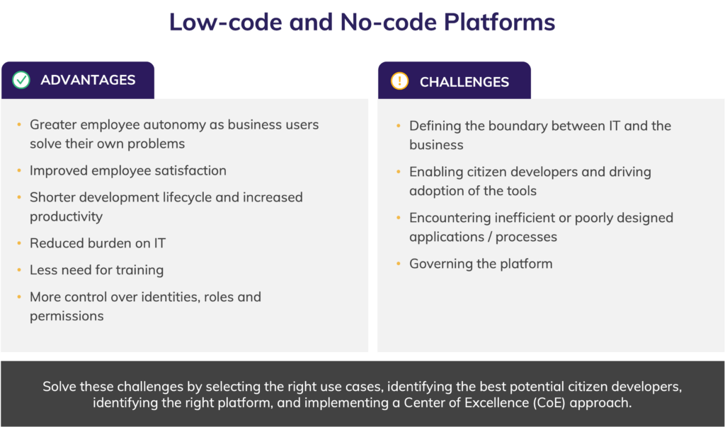 Citizen Developers Low-code and No-Code